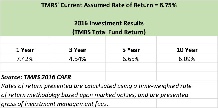 A table showing the current assumed rate of return.