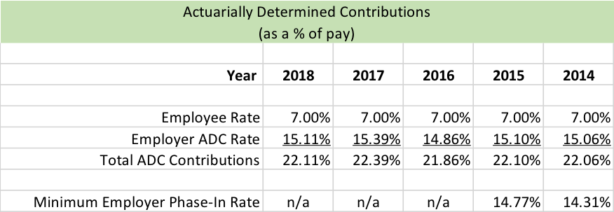 Table showing the actuarially determind contributions.