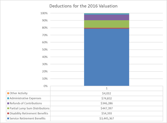 A graph showing the deductions for the 2016 valuation.