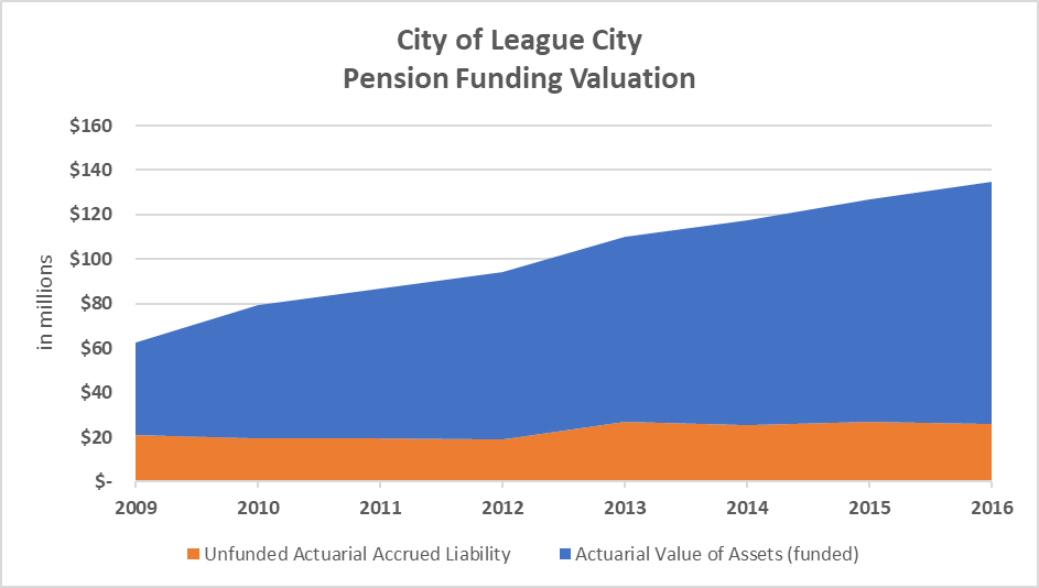 A graph showing the League City pension funding valuation.