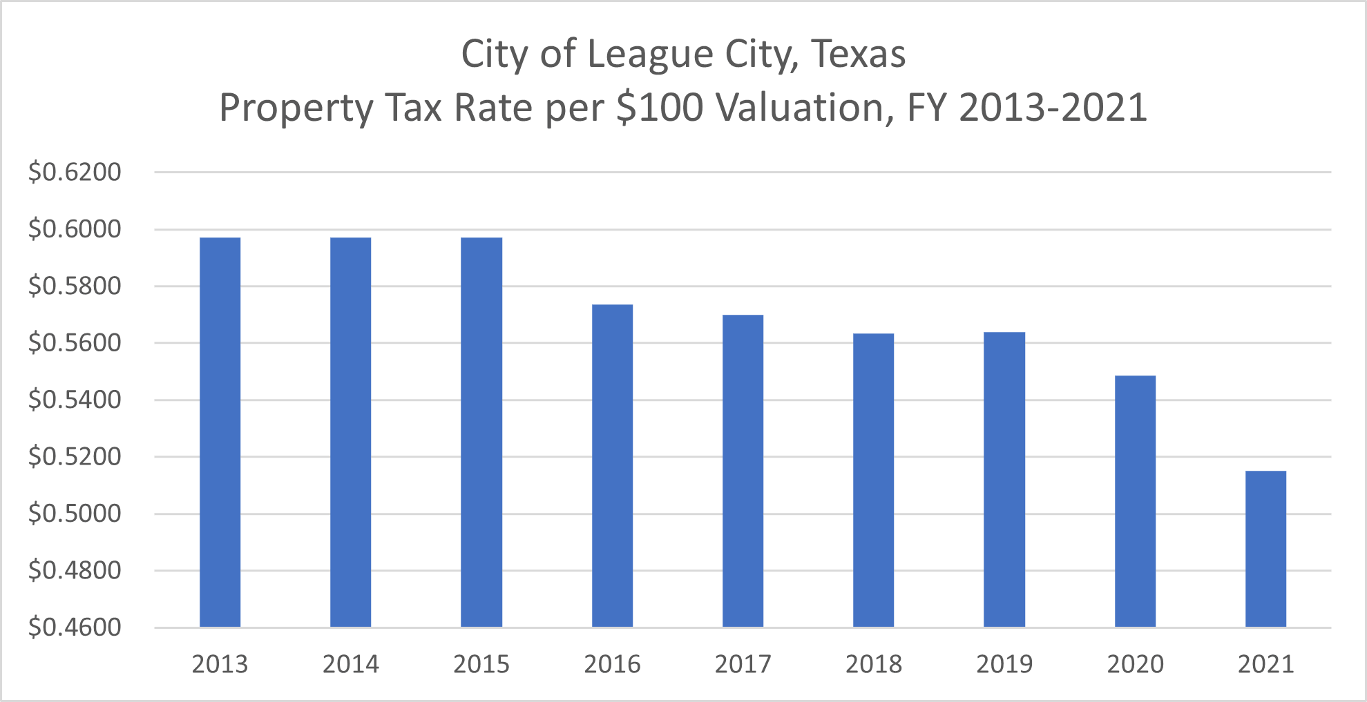 A graph showing the property tax rate per $100 valuation for fiscal years 2011 to 2018.