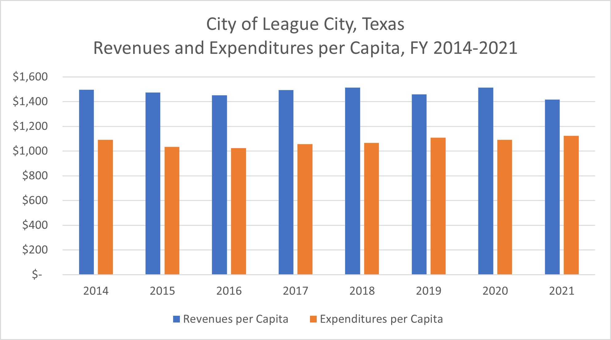 A graph showing the revenues and expenditures per capita for fiscal years 2011 to 2017.