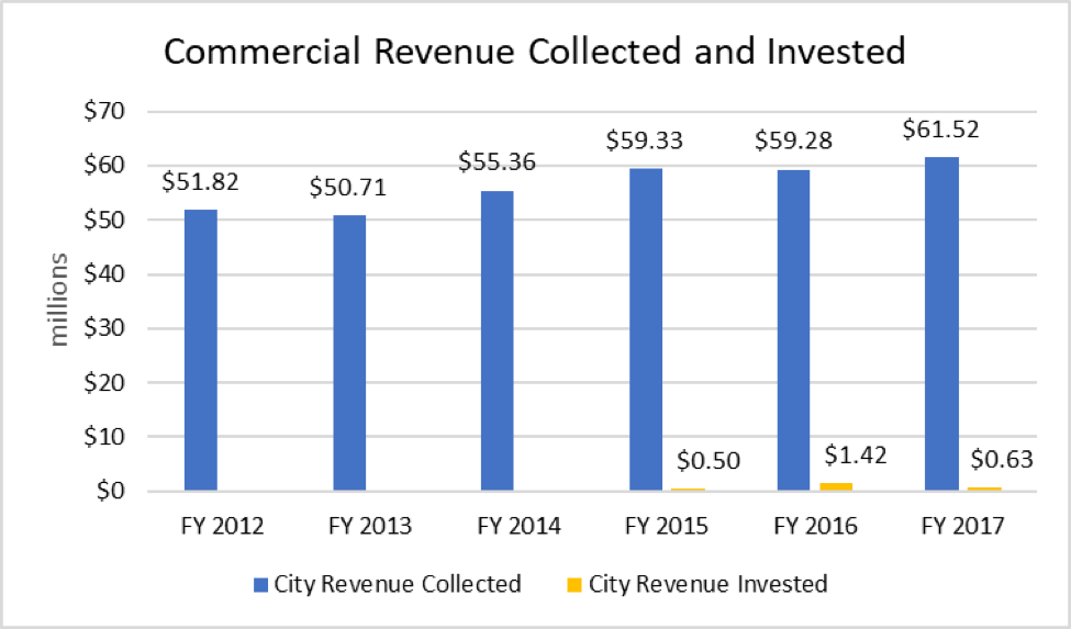 A chart showing the commercial revenue collected and invested.