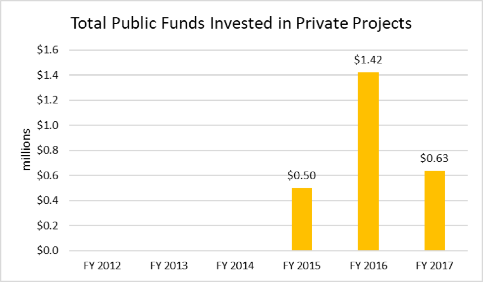 A chart showing the total public funds invested in private projects.