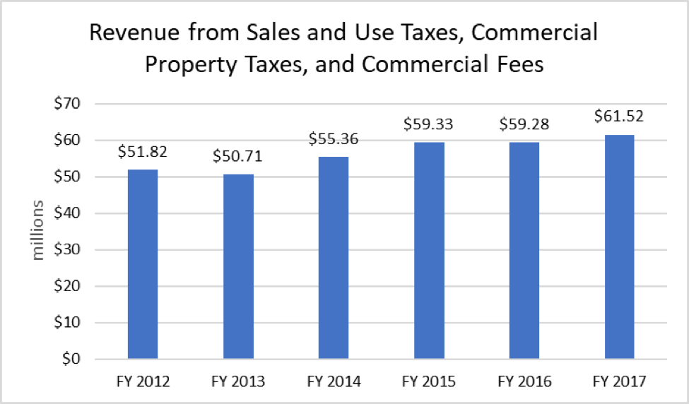 Graph showing the revenue from sales and use taxes, commercial property taxes and commercial fees.