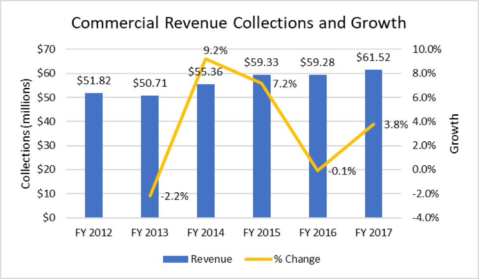 A chart showing the commercial revenue collections an growth.