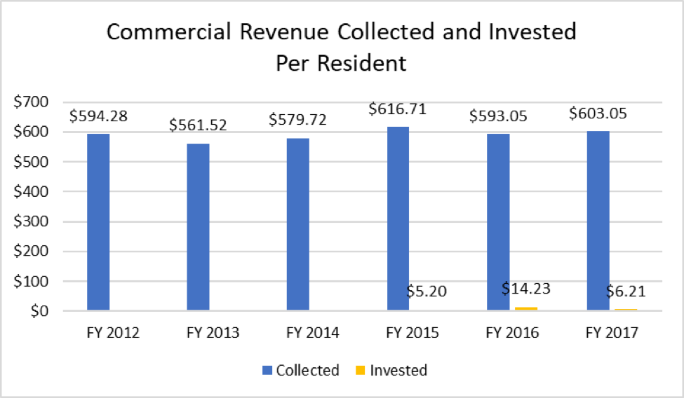 A chart showing the commercial revenue collected and invested per resident.