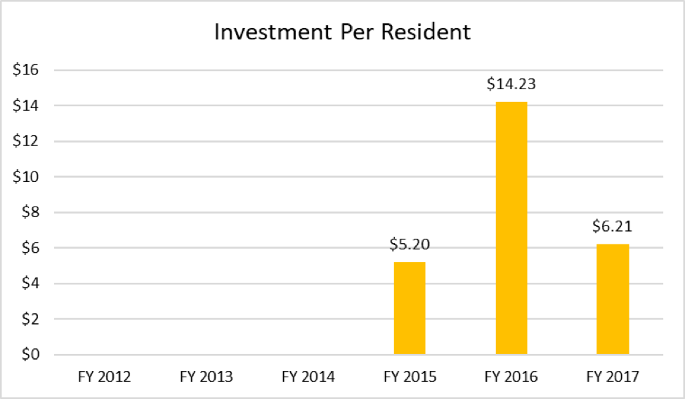 A chart showing the investment per resident.