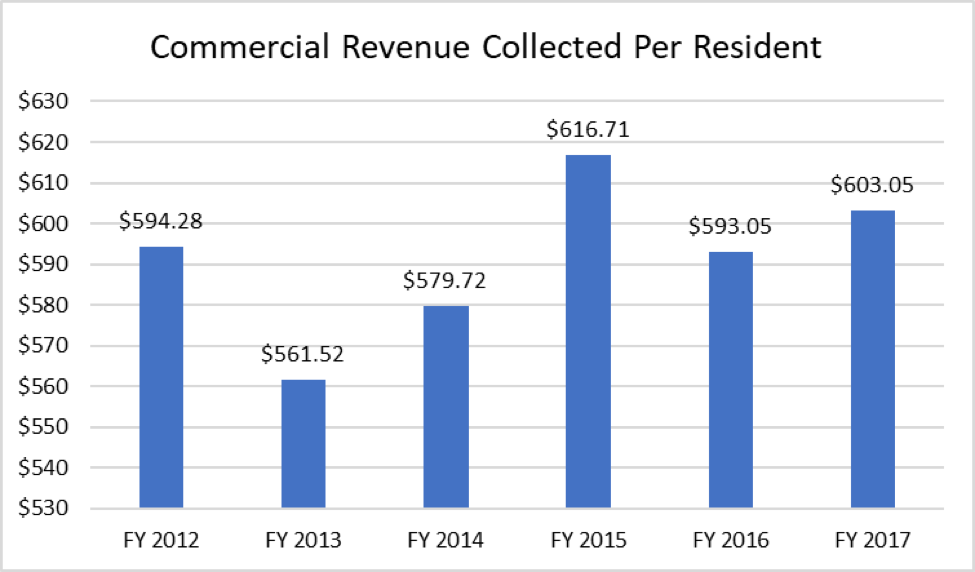 A chart showing the commercial revenue collected per resident.